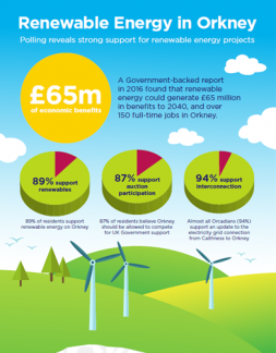 Nine in ten Orkney residents support renewable energy developments on Islands
