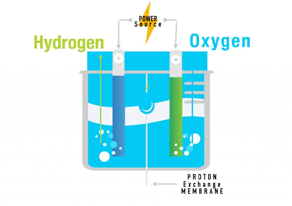 Hydrogen - Oxygen