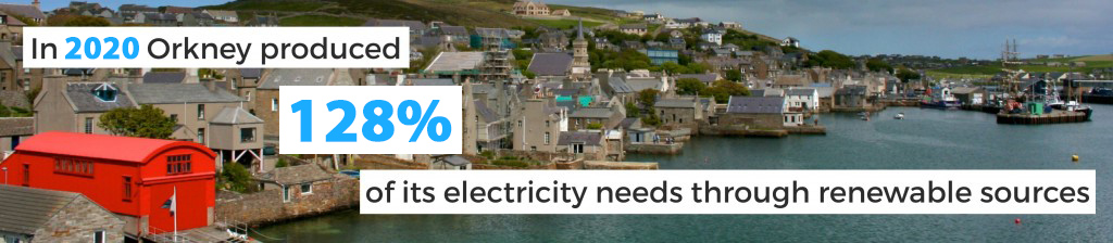 128% of Orkney energy is locally produced.
